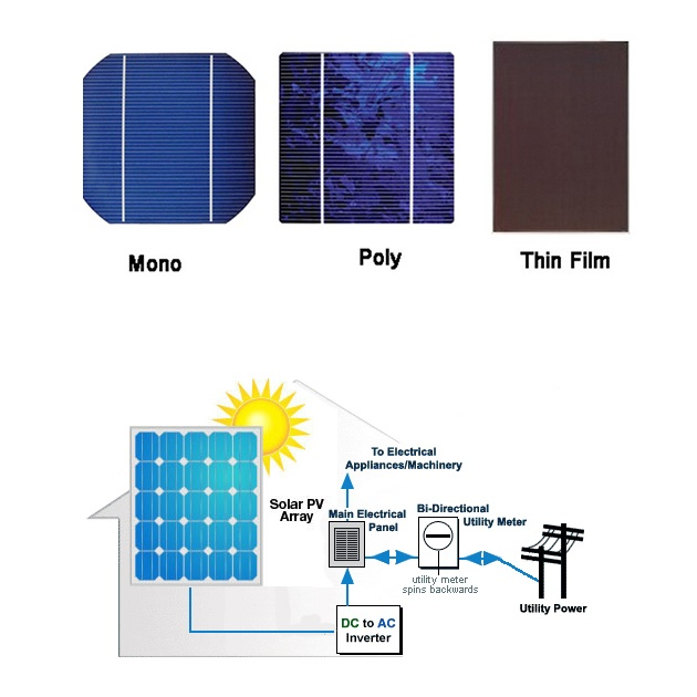 10 Facts About Solar Power Information: Charging Battery With Solar Panel